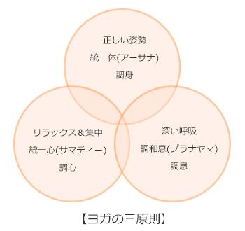 ヨガの目的と効果 | ヨガ:認定NPO法人日本ヨガ連盟